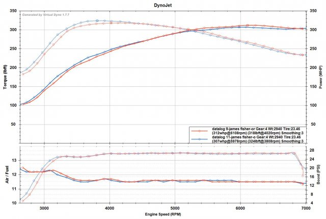 fiesta st v1.40 vs v1.50 e50 4th gear vdyno comparo.jpg