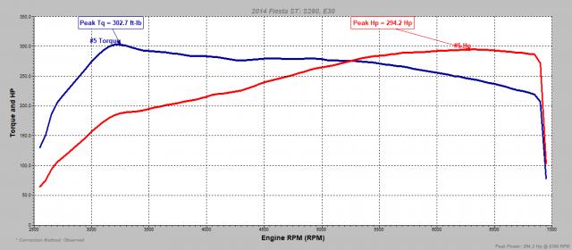 S280 E30 Preload uncorrected.PNG