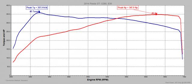 S280 E30 Preload.PNG