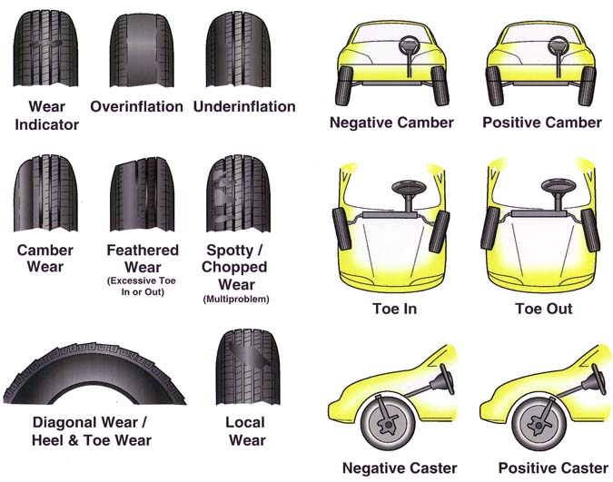 how to read information on tire wear